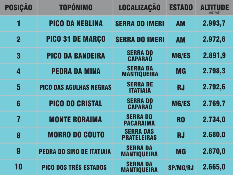 Vida sem Paredes - 10 pontos culminantes do Brasil